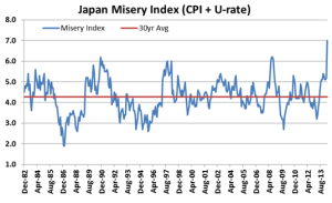japan-misery-index