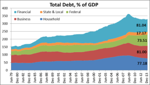 us-total-debt
