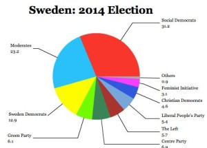 swedish election 2014