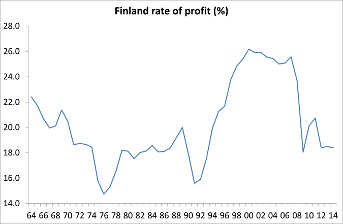finland-rate-of-profit