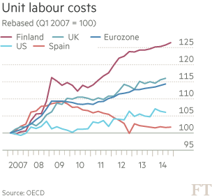 finland-unit-labour-costs