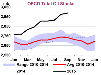 2) oil-stocks