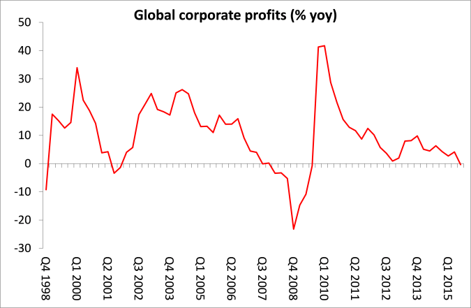 7) global-corporate-profits